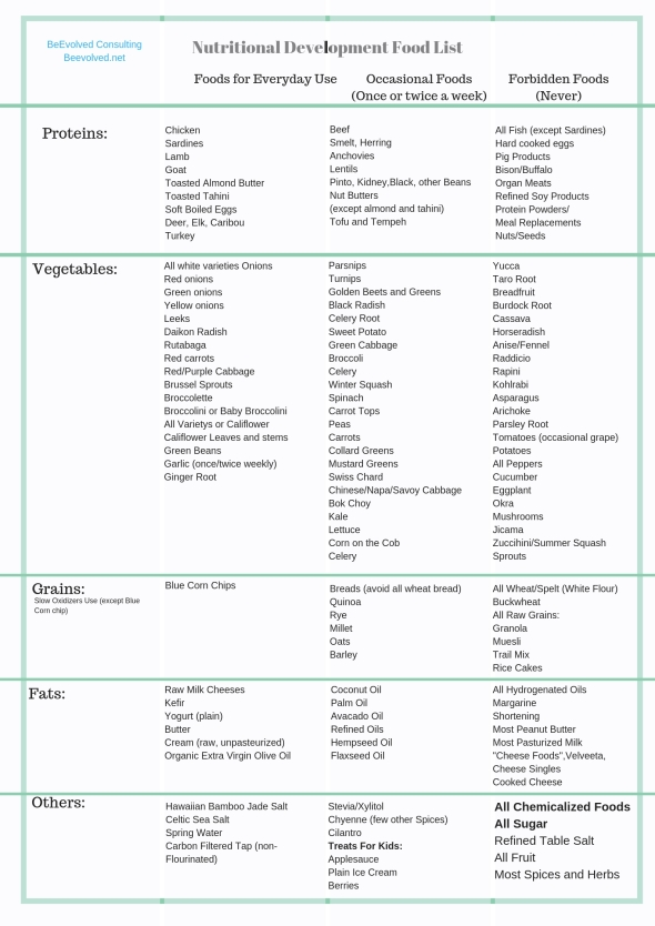 Copy of Nutritional Development Food List
